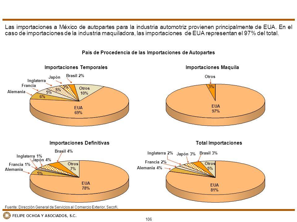 País de Procedencia de las Importaciones de Autopartes