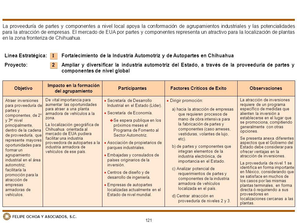 Impacto en la formación del agrupamiento Factores Críticos de Exito