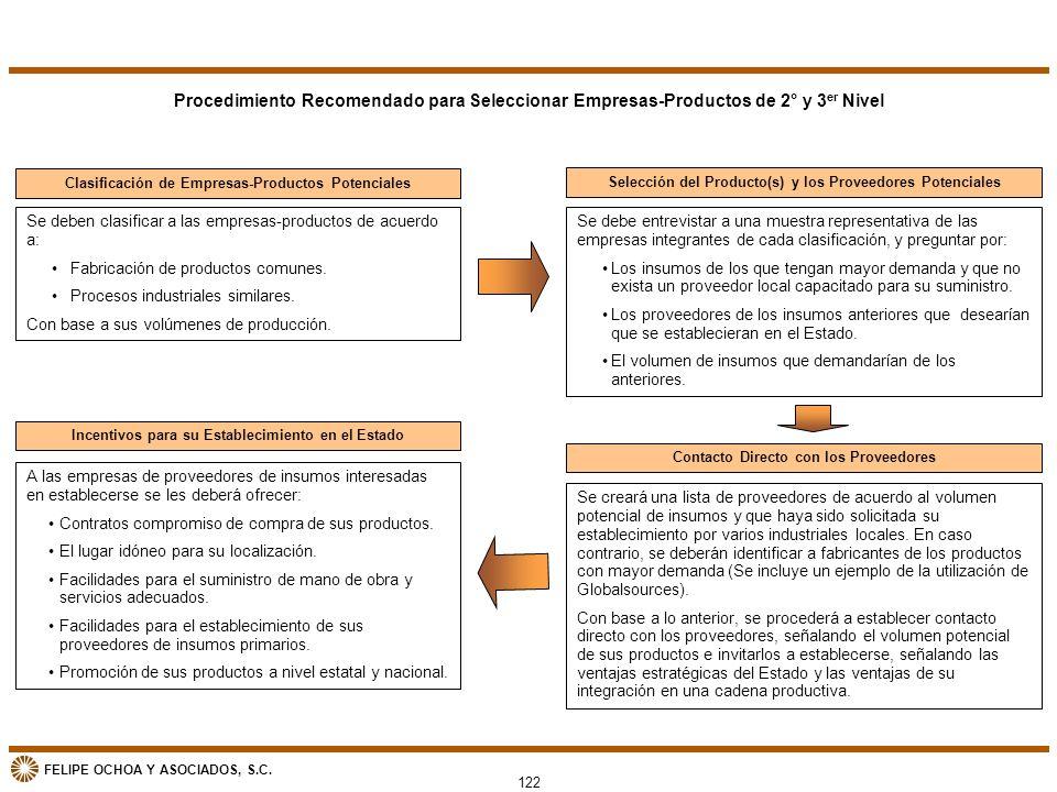 Procedimiento Recomendado para Seleccionar Empresas-Productos de 2° y 3er Nivel