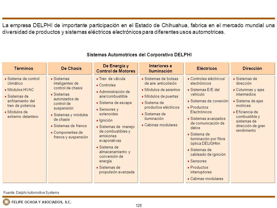 La empresa DELPHI de importante participación en el Estado de Chihuahua, fabrica en el mercado mundial una diversidad de productos y sistemas eléctricos electrónicos para diferentes usos automotrices.