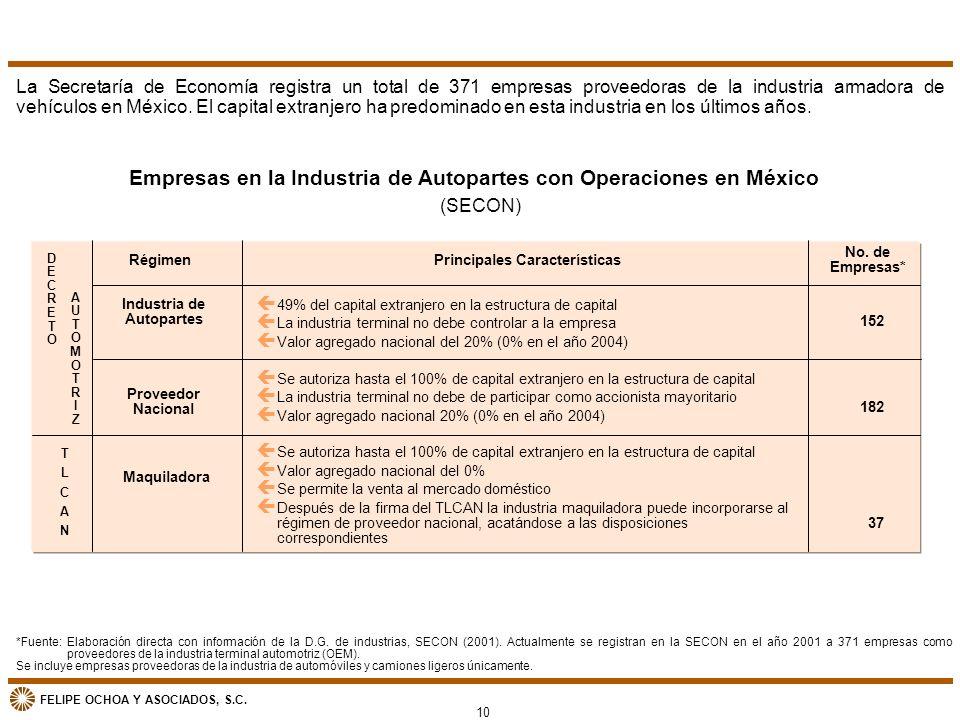 Empresas en la Industria de Autopartes con Operaciones en México