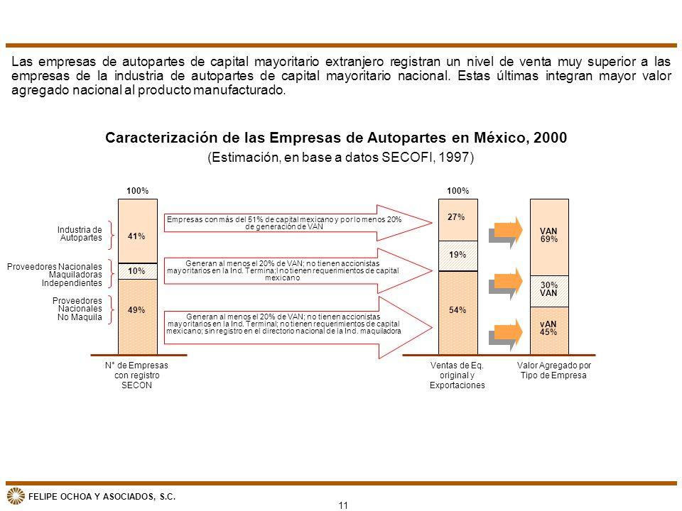 Caracterización de las Empresas de Autopartes en México, 2000