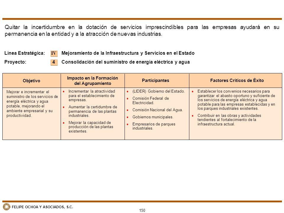 Impacto en la Formación del Agrupamiento Factores Críticos de Éxito