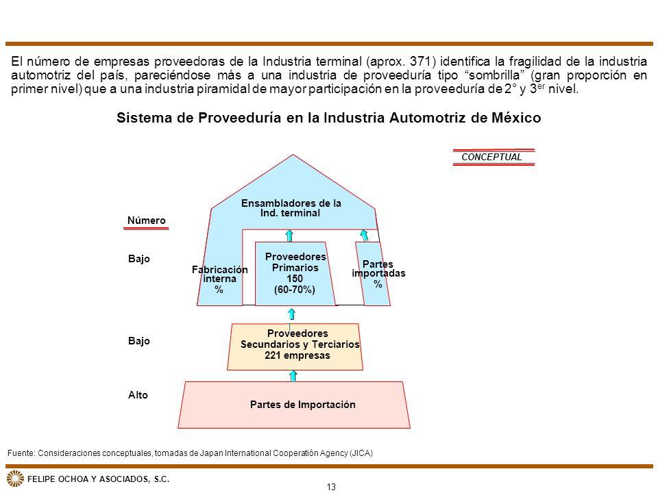 Sistema de Proveeduría en la Industria Automotriz de México