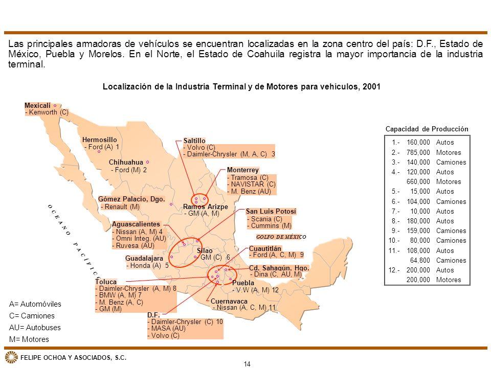 Las principales armadoras de vehículos se encuentran localizadas en la zona centro del país: D.F., Estado de México, Puebla y Morelos. En el Norte, el Estado de Coahuila registra la mayor importancia de la industria terminal.