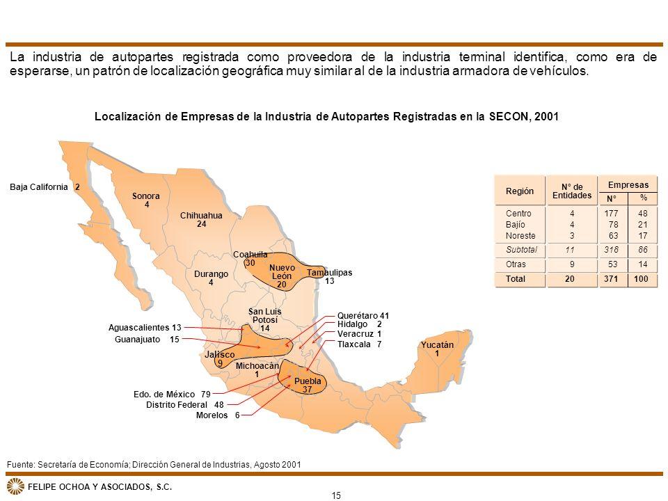 La industria de autopartes registrada como proveedora de la industria terminal identifica, como era de esperarse, un patrón de localización geográfica muy similar al de la industria armadora de vehículos.