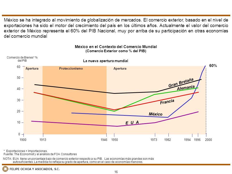 México se ha integrado al movimiento de globalización de mercados
