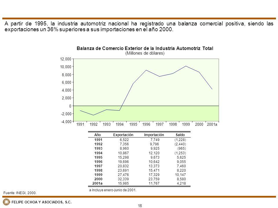 Balanza de Comercio Exterior de la Industria Automotriz Total