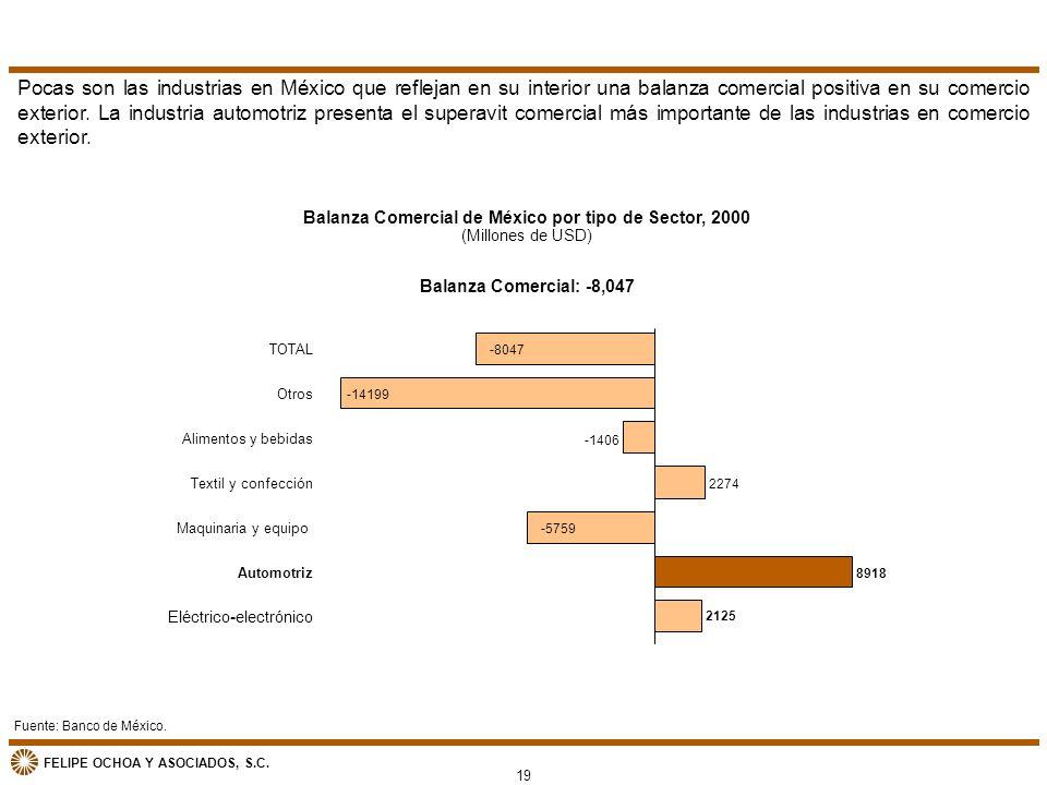 Balanza Comercial de México por tipo de Sector, 2000