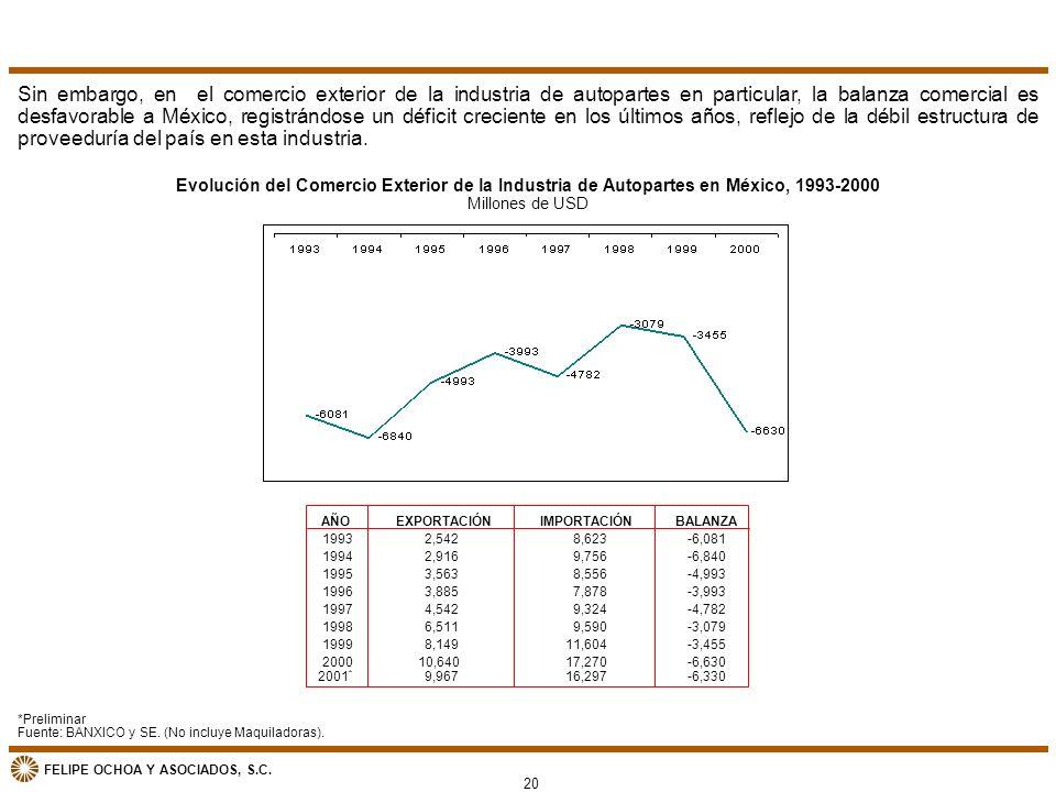 Sin embargo, en el comercio exterior de la industria de autopartes en particular, la balanza comercial es desfavorable a México, registrándose un déficit creciente en los últimos años, reflejo de la débil estructura de proveeduría del país en esta industria.
