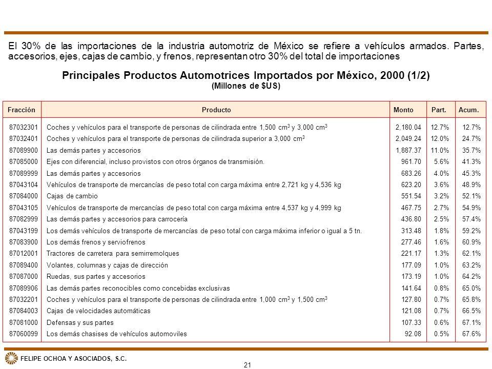 Principales Productos Automotrices Importados por México, 2000 (1/2)