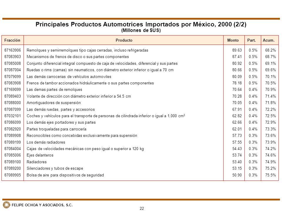 Principales Productos Automotrices Importados por México, 2000 (2/2)
