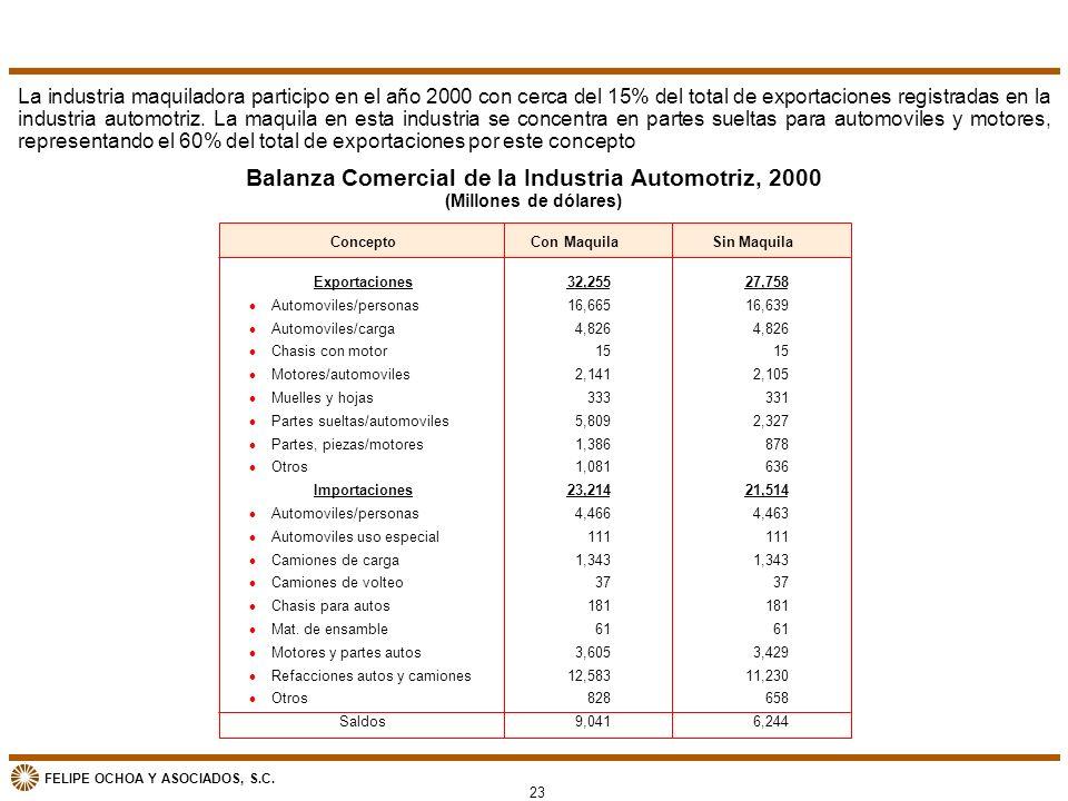 Balanza Comercial de la Industria Automotriz, 2000