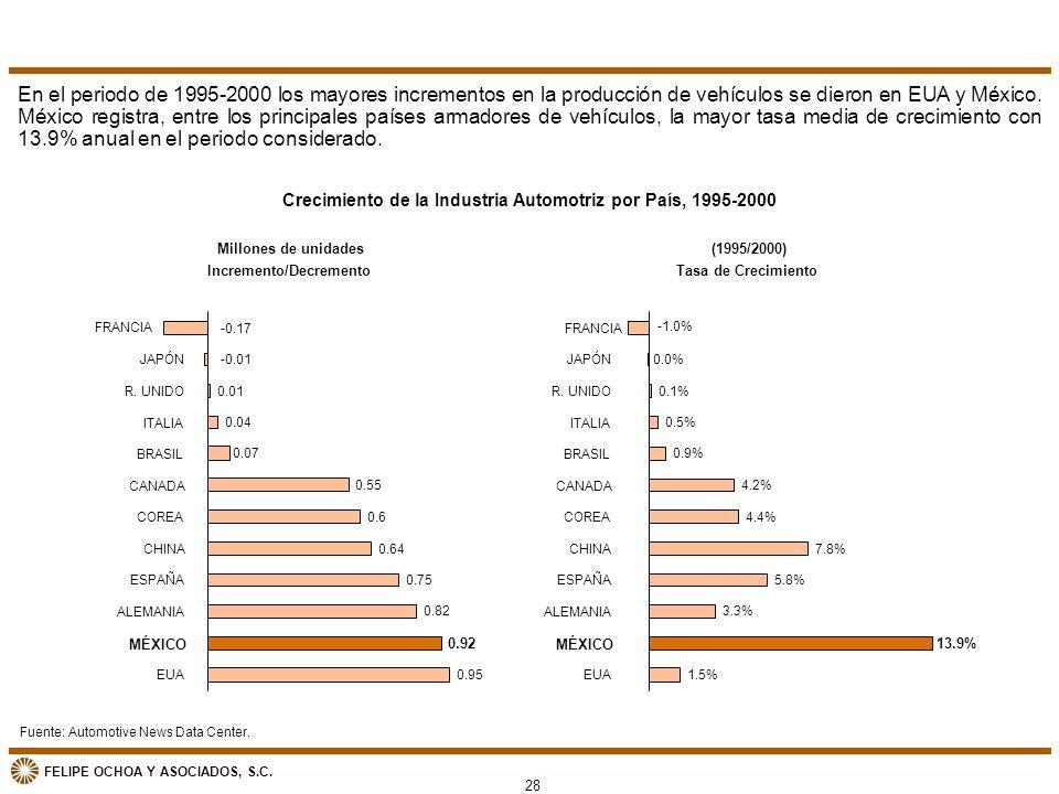 En el periodo de 1995-2000 los mayores incrementos en la producción de vehículos se dieron en EUA y México. México registra, entre los principales países armadores de vehículos, la mayor tasa media de crecimiento con 13.9% anual en el periodo considerado.