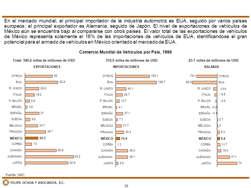 En el mercado mundial, el principal importador de la industria automotriz es EUA, seguido por varios países europeos; el principal exportador es Alemania, seguido de Japón. El nivel de exportaciones de vehículos de México aún se encuentra bajo al compararse con otros países. El valor total de las exportaciones de vehículos de México representa solamente el 16% de las importaciones de vehículos de EUA, identificandose el gran potencial para el armado de vehículos en México orientado al mercado de EUA.