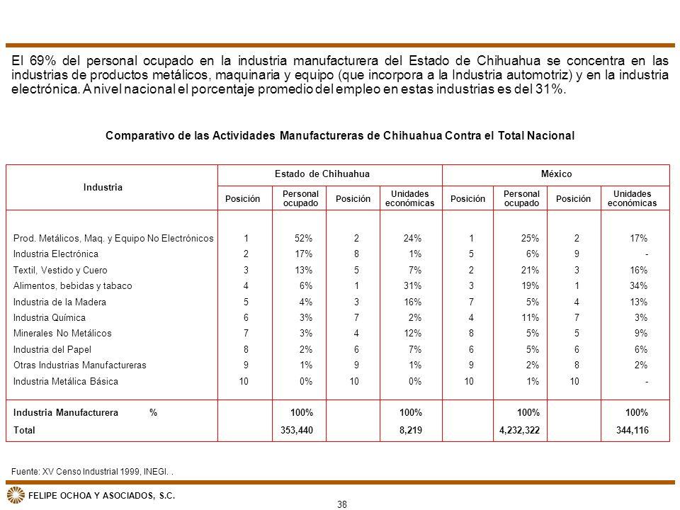 El 69% del personal ocupado en la industria manufacturera del Estado de Chihuahua se concentra en las industrias de productos metálicos, maquinaria y equipo (que incorpora a la Industria automotriz) y en la industria electrónica. A nivel nacional el porcentaje promedio del empleo en estas industrias es del 31%.