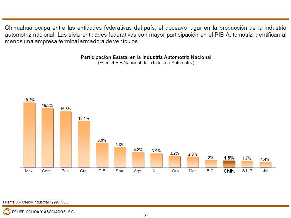 Participación Estatal en la Industria Automotriz Nacional