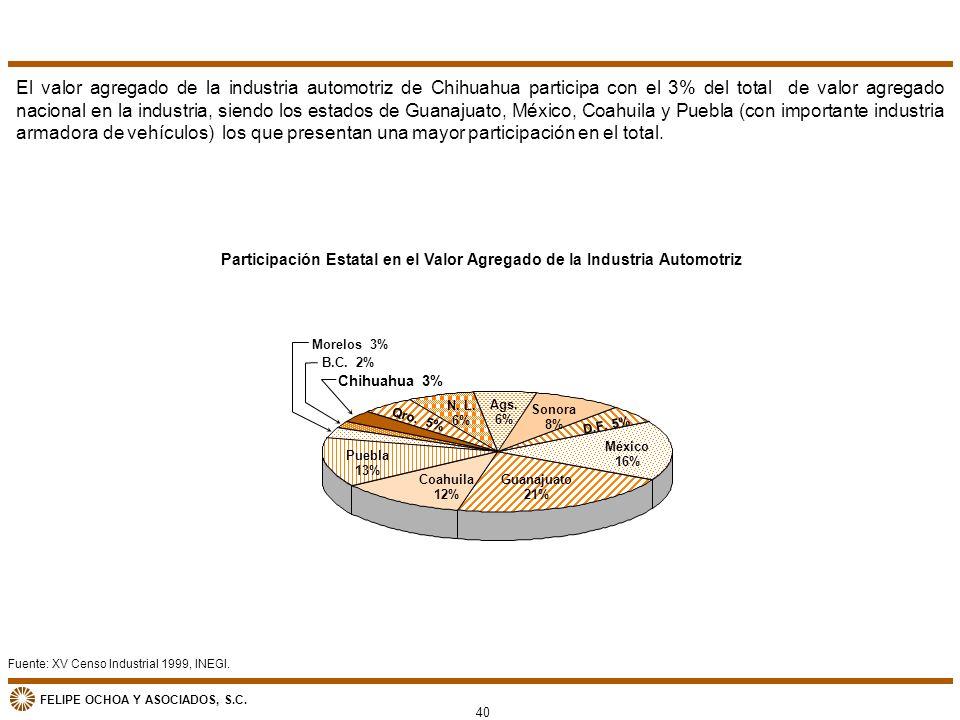 Participación Estatal en el Valor Agregado de la Industria Automotriz