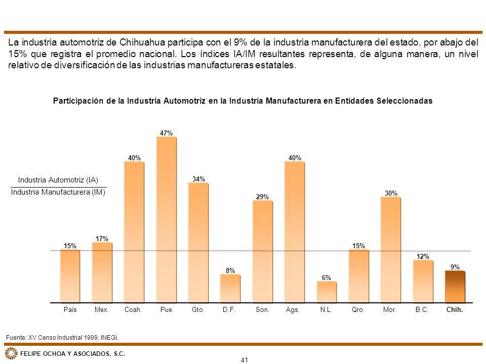 La industria automotriz de Chihuahua participa con el 9% de la industria manufacturera del estado, por abajo del 15% que registra el promedio nacional. Los índices IA/IM resultantes representa, de alguna manera, un nivel relativo de diversificación de las industrias manufactureras estatales.