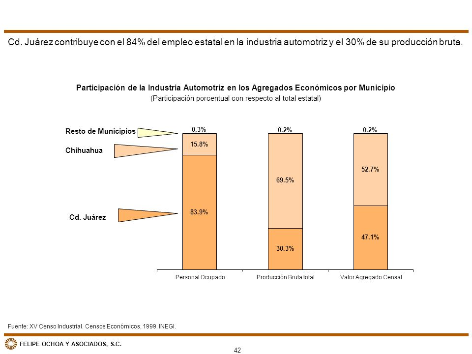 Cd. Juárez contribuye con el 84% del empleo estatal en la industria automotriz y el 30% de su producción bruta.