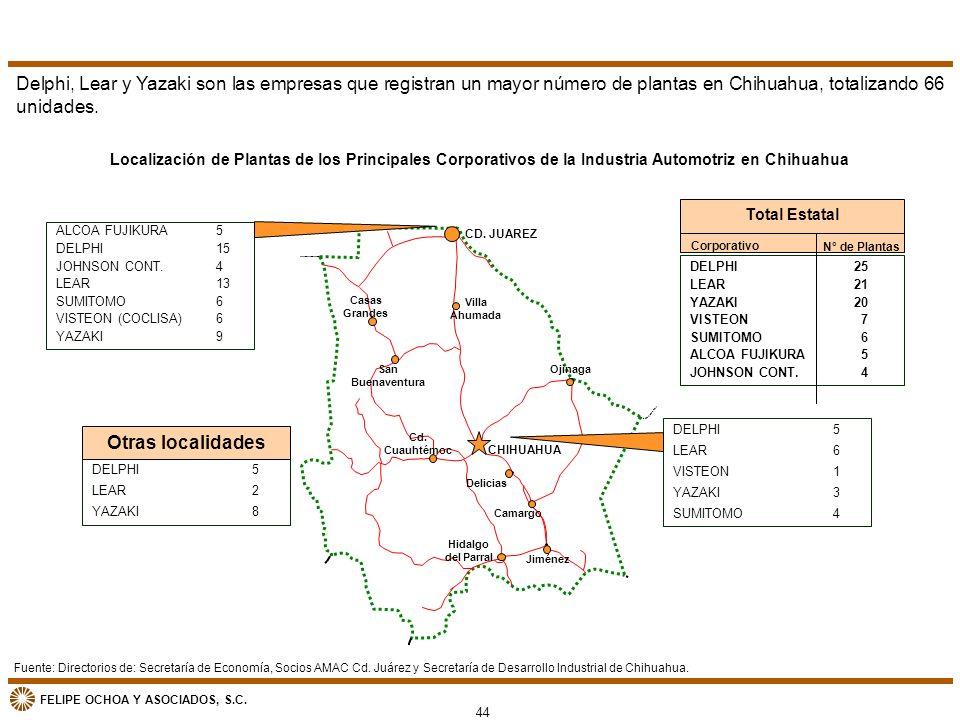 Delphi, Lear y Yazaki son las empresas que registran un mayor número de plantas en Chihuahua, totalizando 66 unidades.