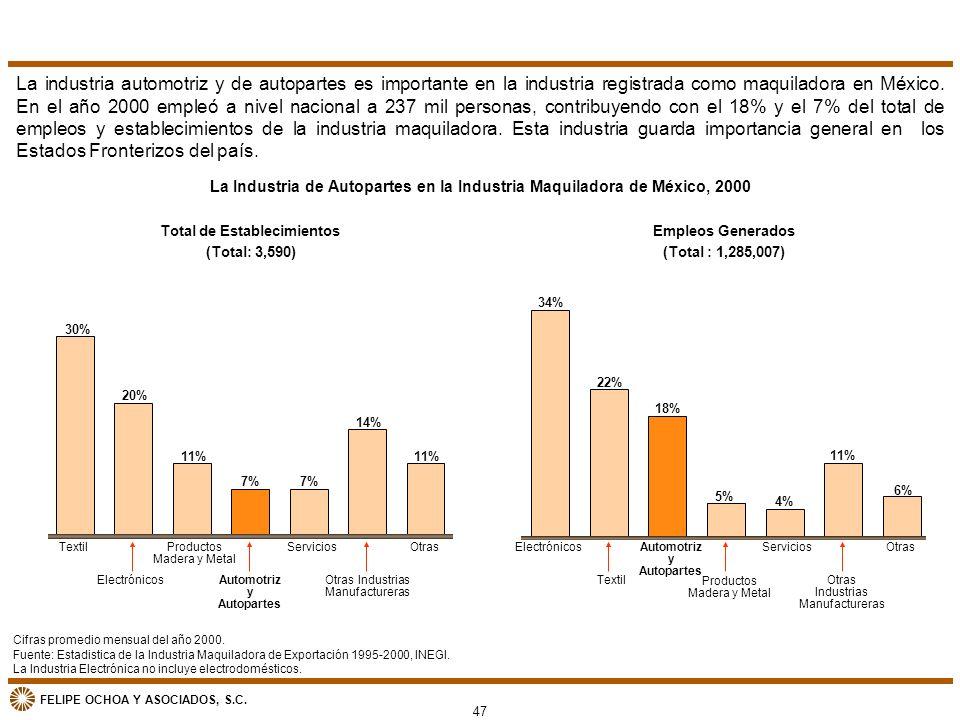 La industria automotriz y de autopartes es importante en la industria registrada como maquiladora en México. En el año 2000 empleó a nivel nacional a 237 mil personas, contribuyendo con el 18% y el 7% del total de empleos y establecimientos de la industria maquiladora. Esta industria guarda importancia general en los Estados Fronterizos del país.