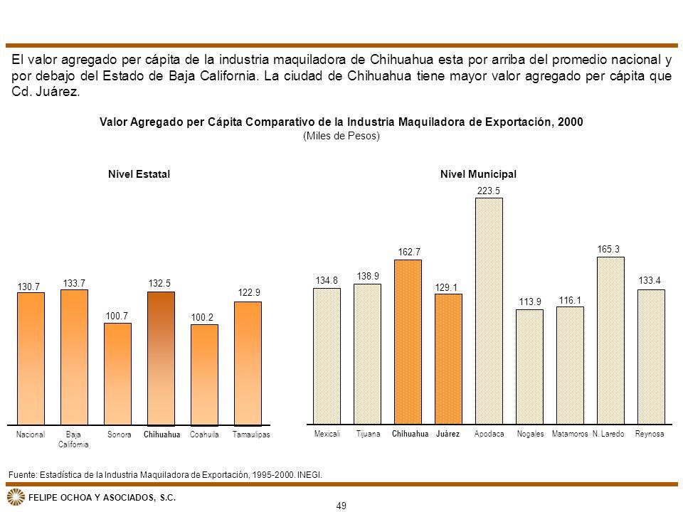 El valor agregado per cápita de la industria maquiladora de Chihuahua esta por arriba del promedio nacional y por debajo del Estado de Baja California. La ciudad de Chihuahua tiene mayor valor agregado per cápita que Cd. Juárez.