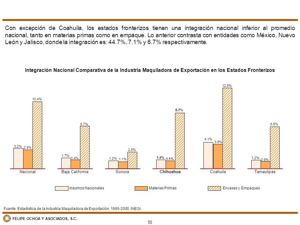 Con excepción de Coahuila, los estados fronterizos tienen una integración nacional inferior al promedio nacional, tanto en materias primas como en empaque. Lo anterior contrasta con entidades como México, Nuevo León y Jalisco, donde la integración es: 44.7%, 7.1% y 6.7% respectivamente.