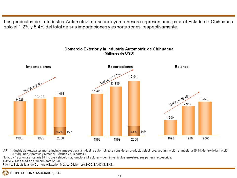 Comercio Exterior y la Industria Automotriz de Chihuahua