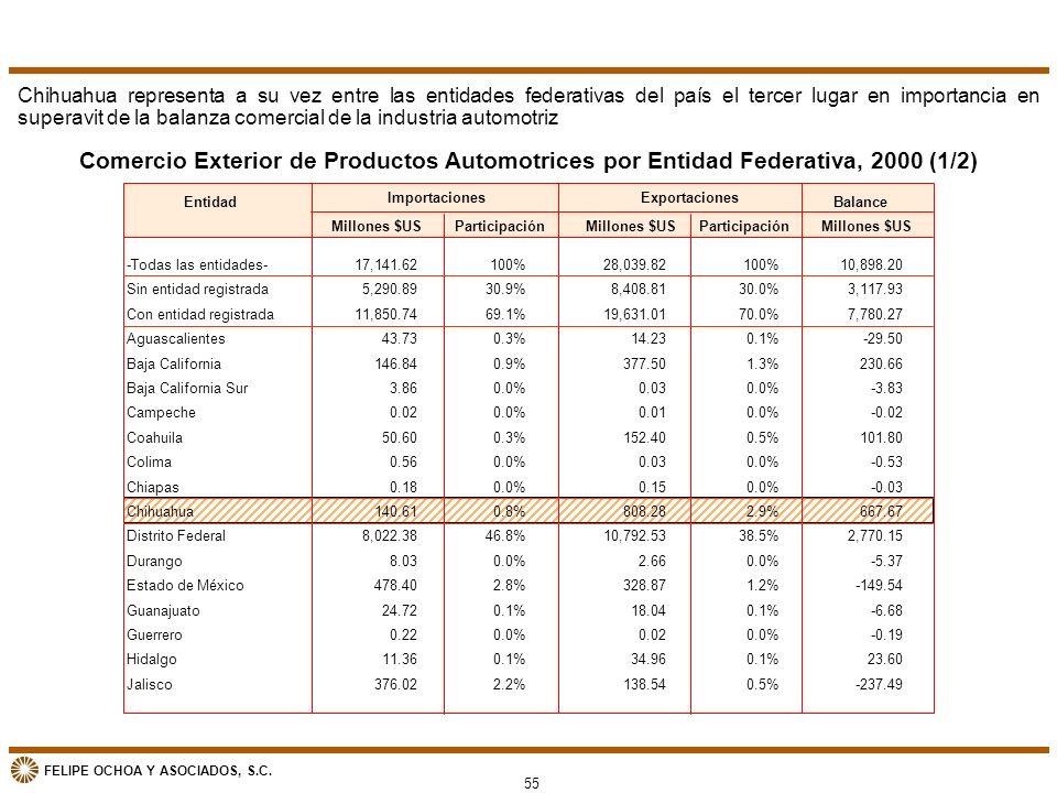 Chihuahua representa a su vez entre las entidades federativas del país el tercer lugar en importancia en superavit de la balanza comercial de la industria automotriz
