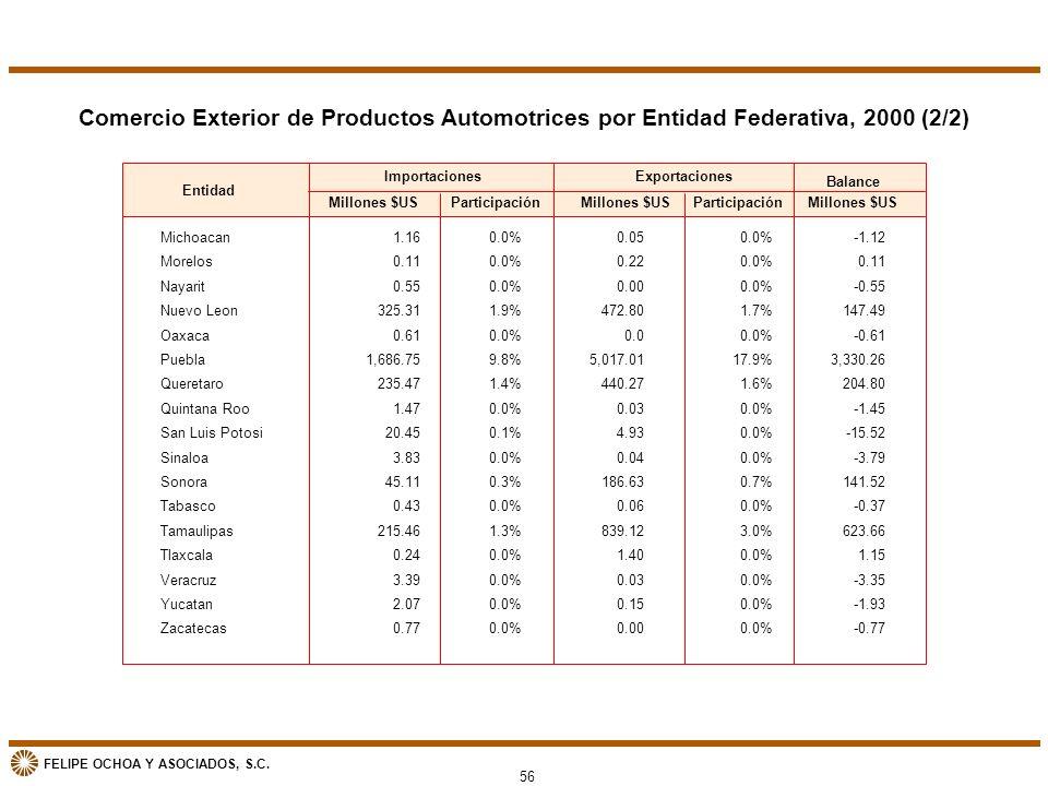 Comercio Exterior de Productos Automotrices por Entidad Federativa, 2000 (2/2)