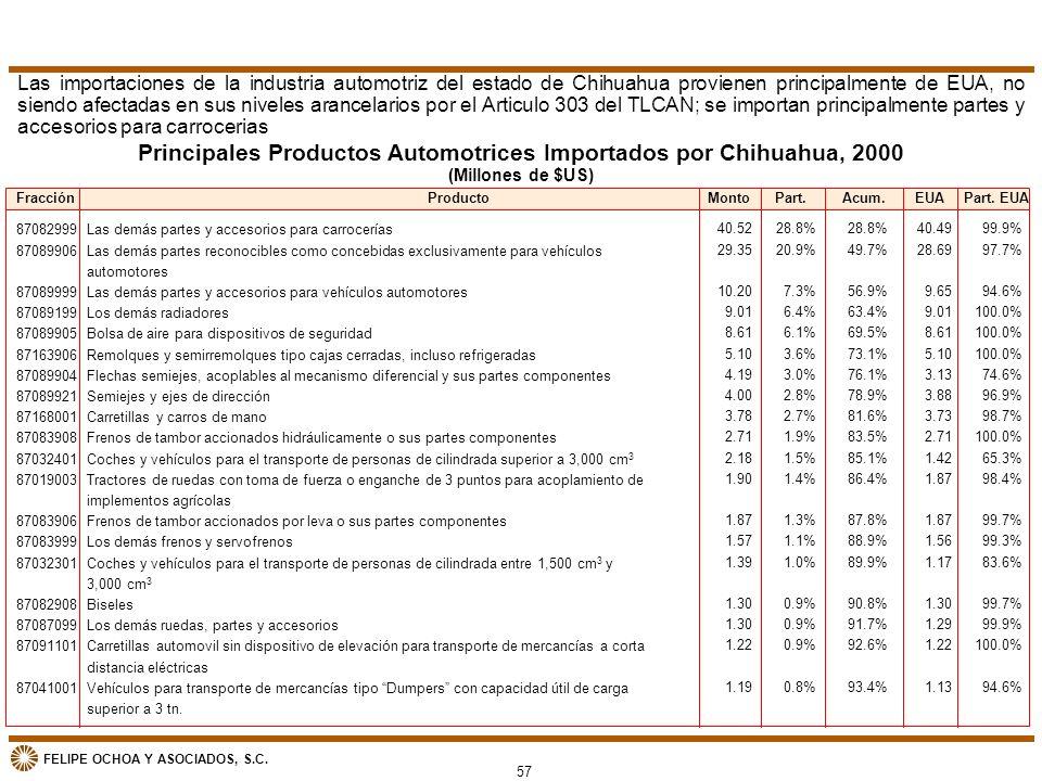 Principales Productos Automotrices Importados por Chihuahua, 2000