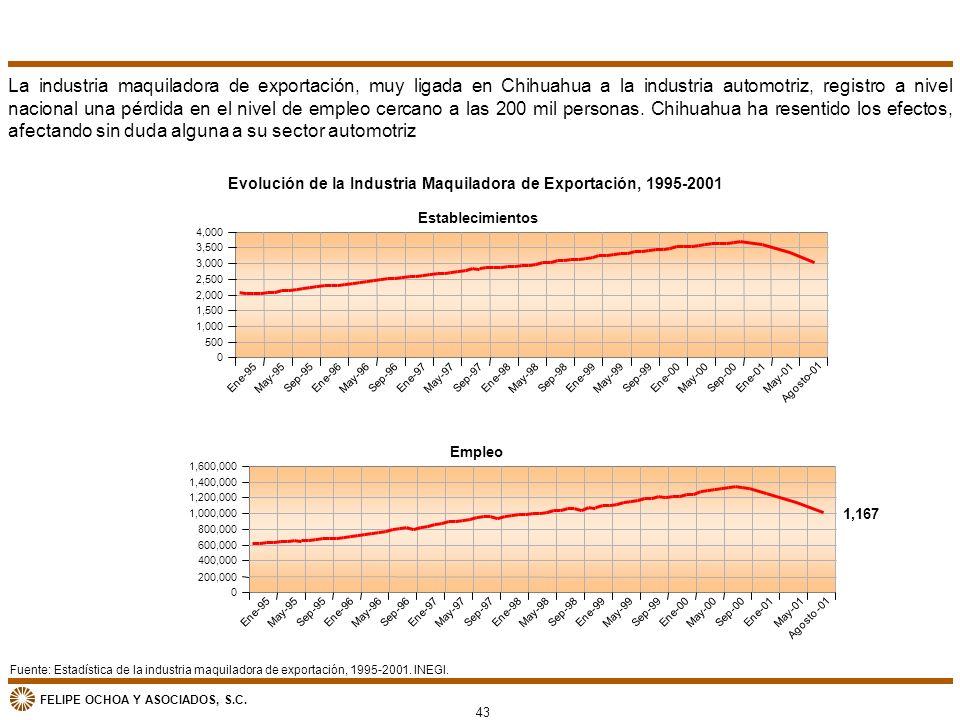 Evolución de la Industria Maquiladora de Exportación, 1995-2001