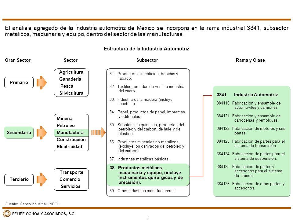 Estructura de la Industria Automotriz