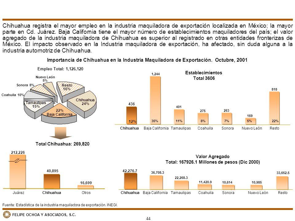 Total: 167926.1 Millones de pesos (Dic 2000)
