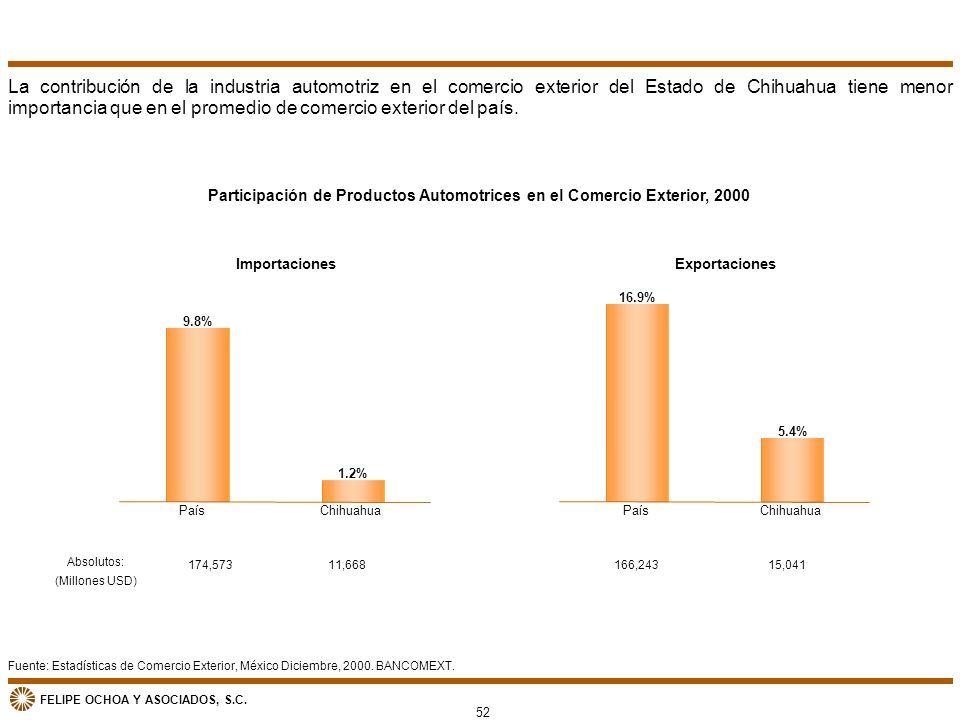 Participación de Productos Automotrices en el Comercio Exterior, 2000