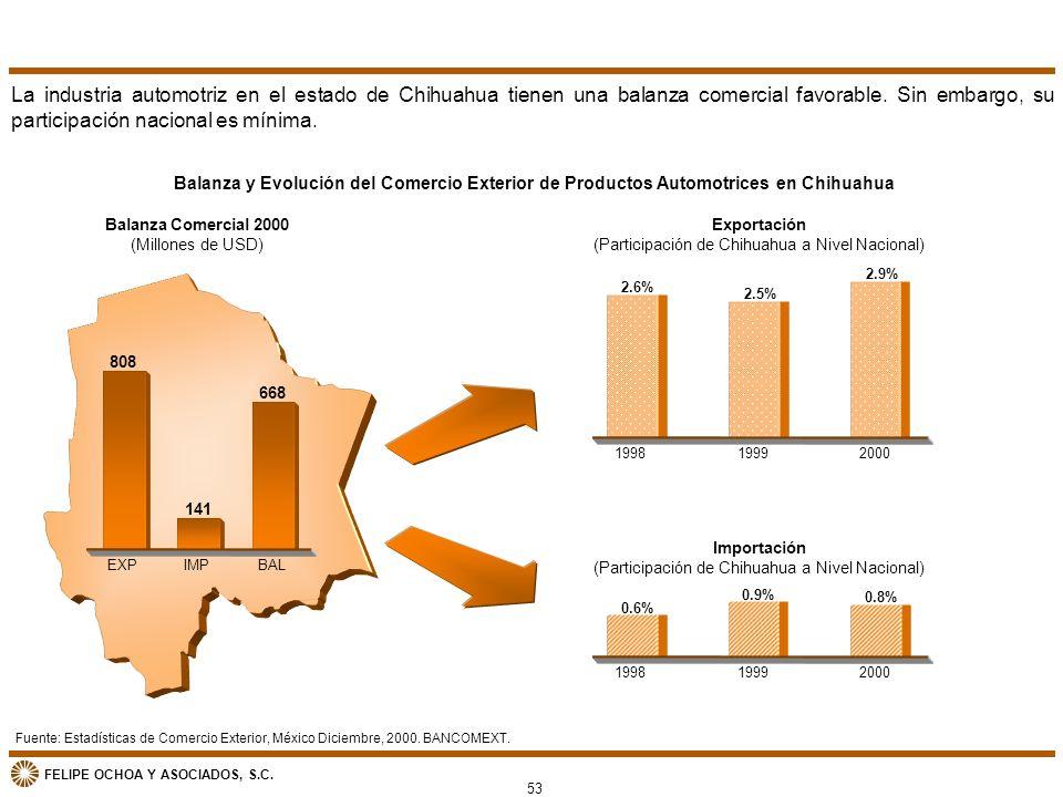 La industria automotriz en el estado de Chihuahua tienen una balanza comercial favorable. Sin embargo, su participación nacional es mínima.