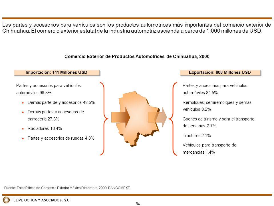 Las partes y accesorios para vehículos son los productos automotrices más importantes del comercio exterior de Chihuahua. El comercio exterior estatal de la industria automotriz asciende a cerca de 1,000 millones de USD.