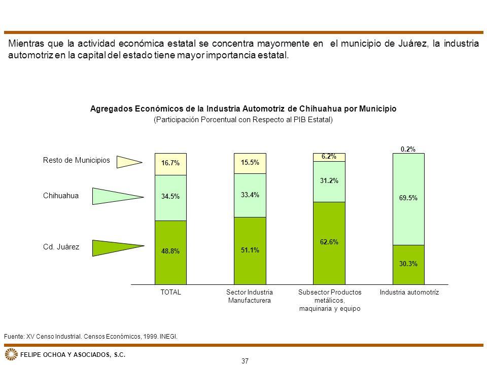 Mientras que la actividad económica estatal se concentra mayormente en el municipio de Juárez, la industria automotriz en la capital del estado tiene mayor importancia estatal.