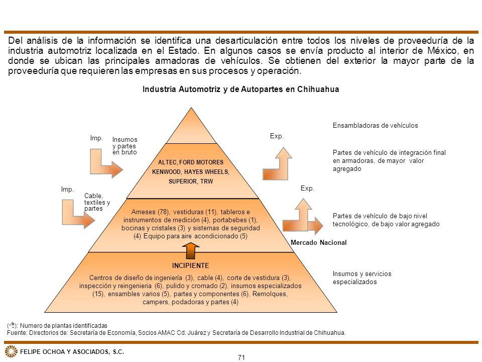 Industria Automotriz y de Autopartes en Chihuahua
