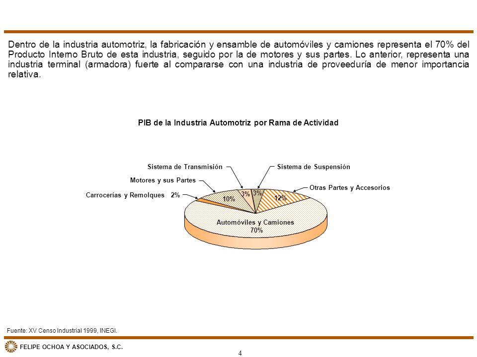 PIB de la Industria Automotriz por Rama de Actividad