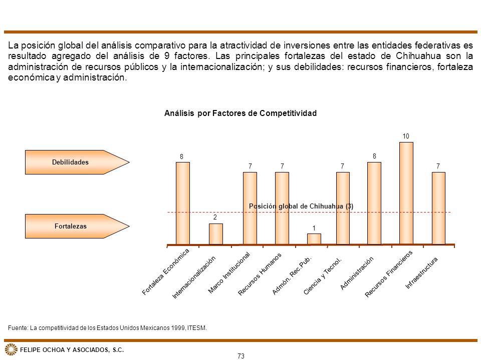 Análisis por Factores de Competitividad