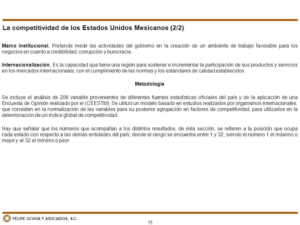 La competitividad de los Estados Unidos Mexicanos (2/2)