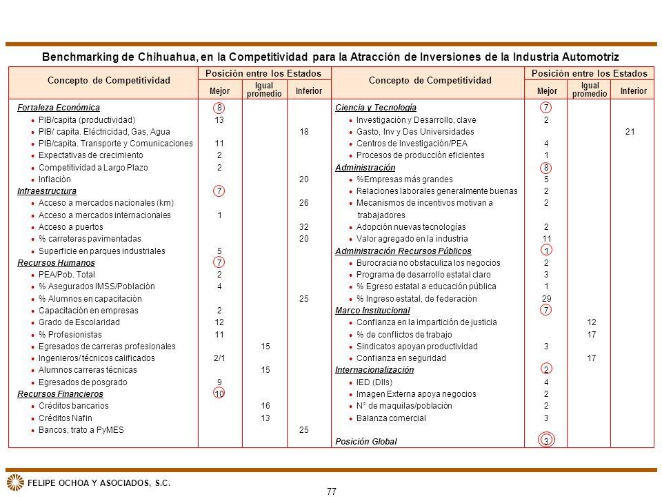 Benchmarking de Chihuahua, en la Competitividad para la Atracción de Inversiones de la Industria Automotriz