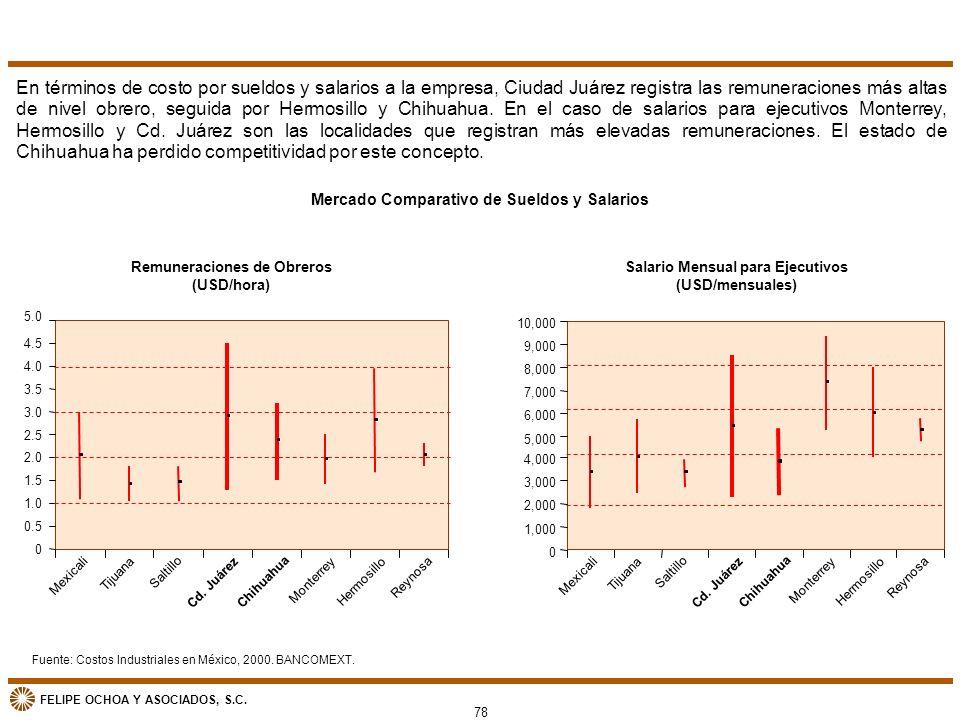En términos de costo por sueldos y salarios a la empresa, Ciudad Juárez registra las remuneraciones más altas de nivel obrero, seguida por Hermosillo y Chihuahua. En el caso de salarios para ejecutivos Monterrey, Hermosillo y Cd. Juárez son las localidades que registran más elevadas remuneraciones. El estado de Chihuahua ha perdido competitividad por este concepto.