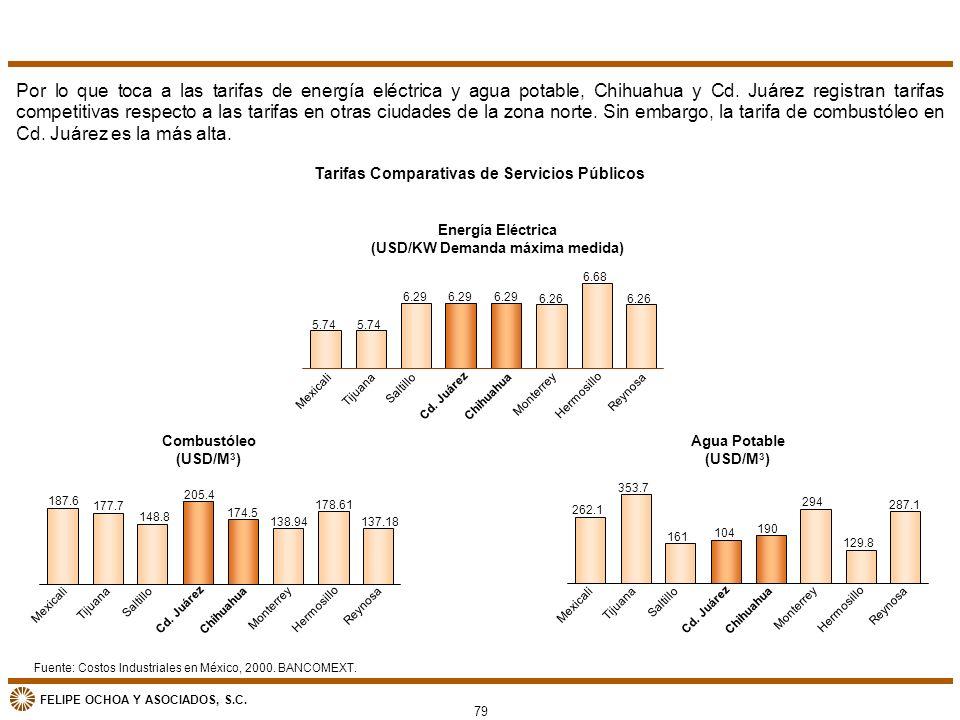 Por lo que toca a las tarifas de energía eléctrica y agua potable, Chihuahua y Cd. Juárez registran tarifas competitivas respecto a las tarifas en otras ciudades de la zona norte. Sin embargo, la tarifa de combustóleo en Cd. Juárez es la más alta.