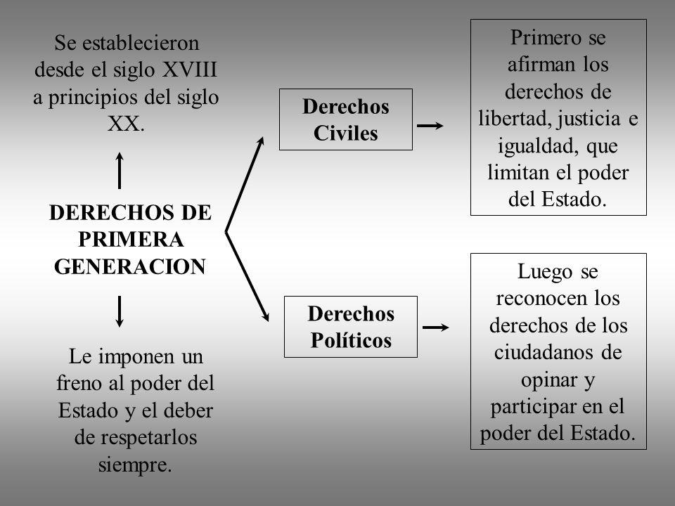DERECHOS DE PRIMERA GENERACION