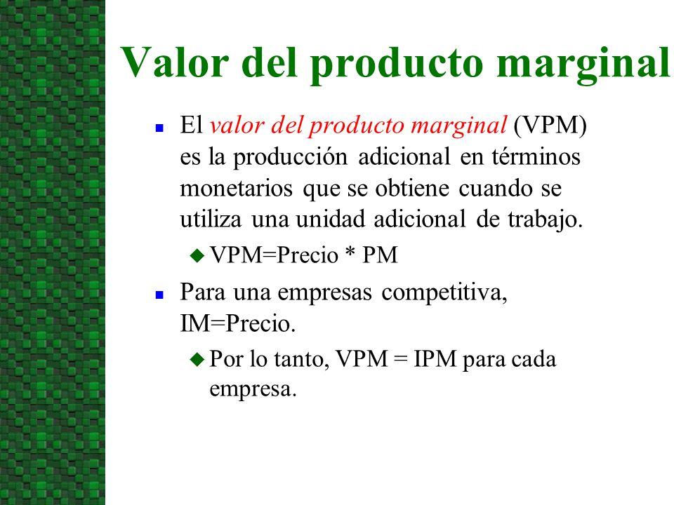 Valor del producto marginal