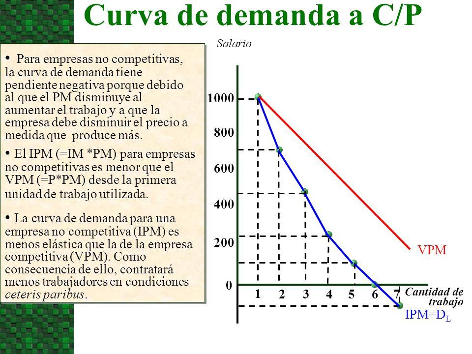 Curva de demanda a C/P Salario.