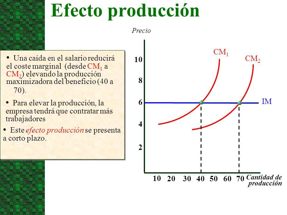 Efecto producción Precio. CM1.